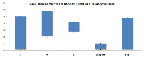 Days Taken, Committed to Done by T-Shirt Size Including Variance